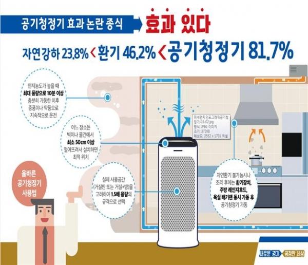 경기도 보건환경연구원은 아파트 공간 내 공기청정기 관련 실험을 실시한 결과 공기청정기 가동 시 81.7% 이상의 실내 미세먼지(PM 2.5)가 제거되는 것으로 나왔다고 최근 밝혔다. - (클릭시 큰 이미지 보기)